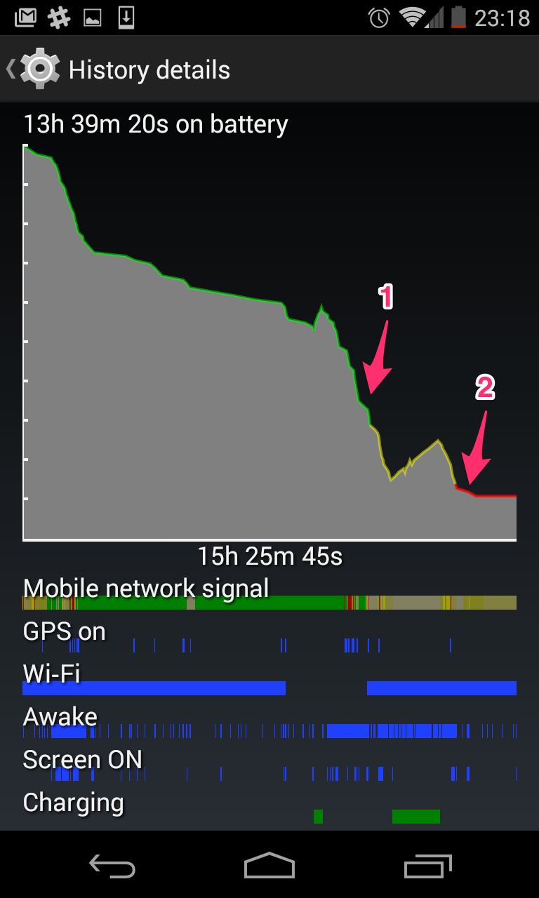 Battery usage on a Nexus 4