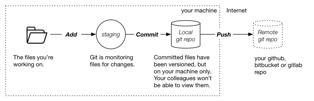 Differences between commit and push
